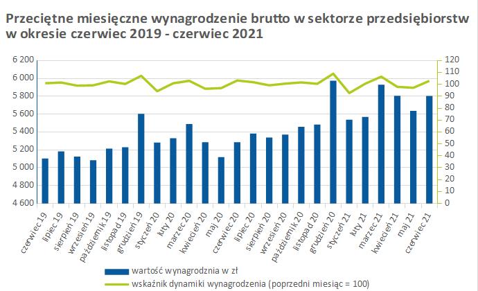 Wykres - przeciętne miesięczne wynagrodzenia brutto wsektorze przedsiębiorstw czerwiec 2019 – czerwiec 2021